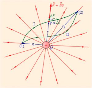Разность потенциальных энергий в двух точках равняется работе, совершаемой электрическим полем при перемещении заряда из одной точки поля в другую