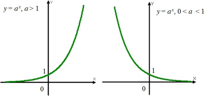 Экспоненты, графики показательной функции, графики функции y = a^x