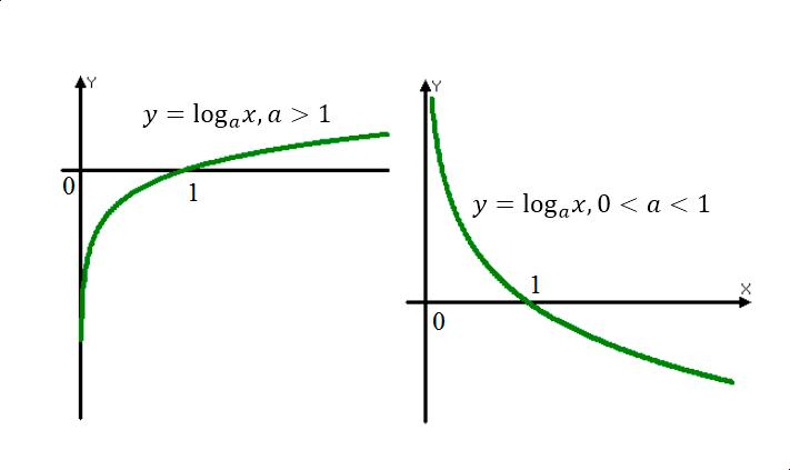 Изображение графика логарифмической функции