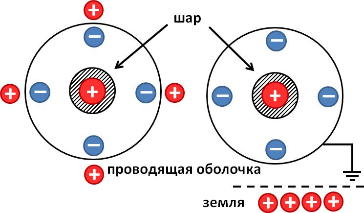 Две проводящие концентрические сферы, одна из которых заряжена, другая заземлена