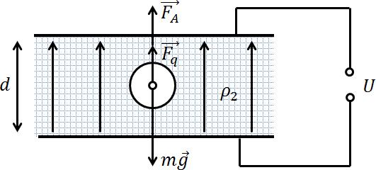 Шар, взвешенный в заряженном конденсаторе, заполненном жидким диэлектриком