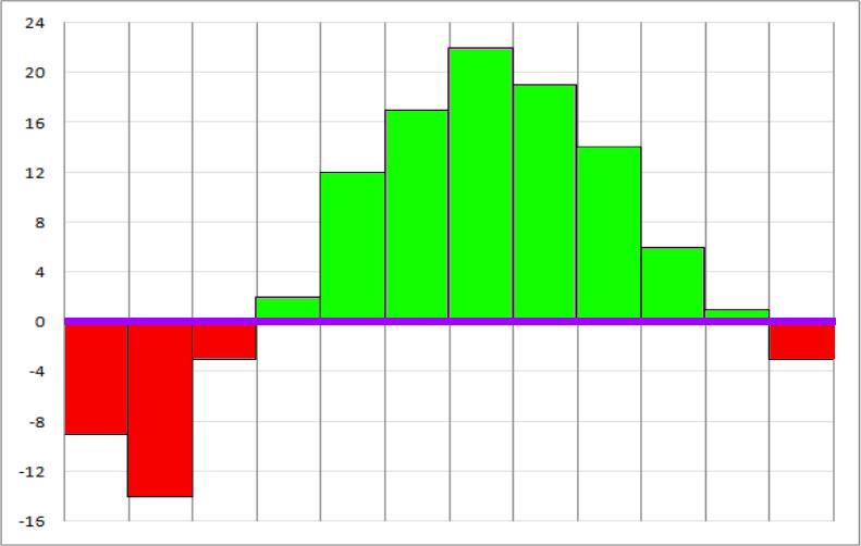 Репетиционный ЕГЭ по математике 2012 задача B2