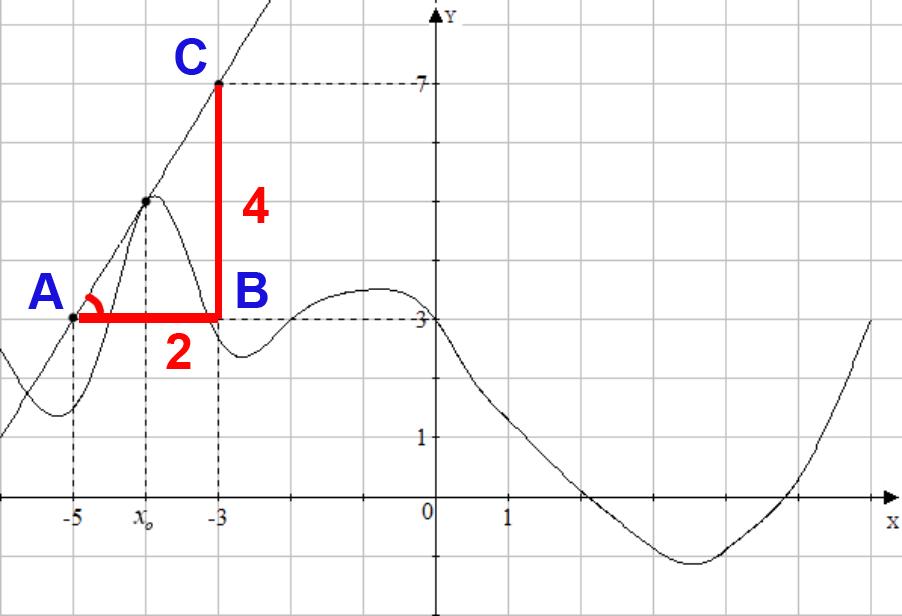 Репетиционный ЕГЭ по математике 2012 задача B8