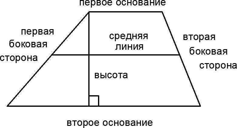 Трапеция с высотой и средней линией