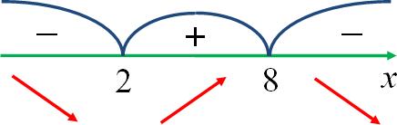 Репетиционное ЕГЭ по математике 2012 задача B14