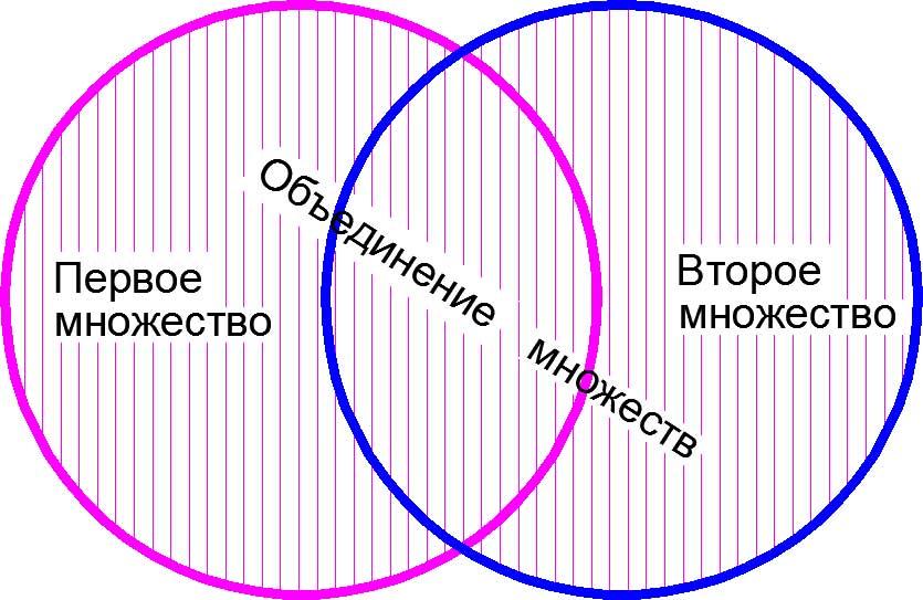 Объединение множеств на кругах Эйлера