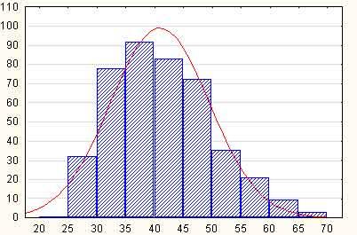Теоретическое и эмпирическое нормальное распределение