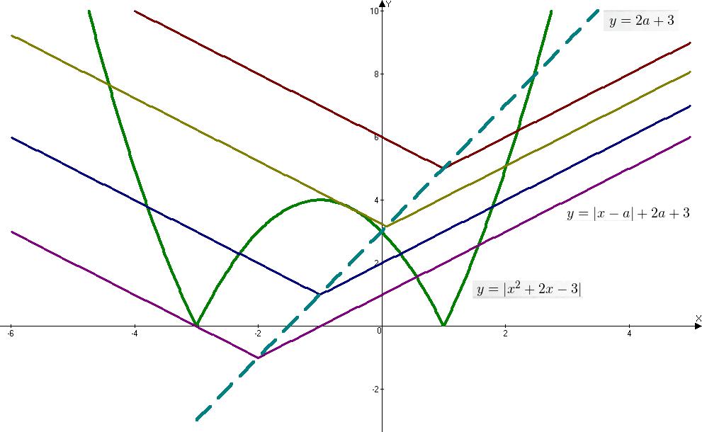 Задача с параметром ЕГЭ графическое решение