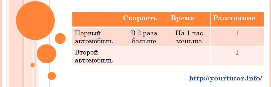 Таблица для решения задачи b13 из ЕГЭ по математике с внесенными в нее данными