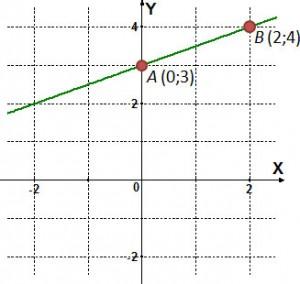 Составление уравнения прямой в форме с угловым коэффициентом по графику соответствующей линейной функции
