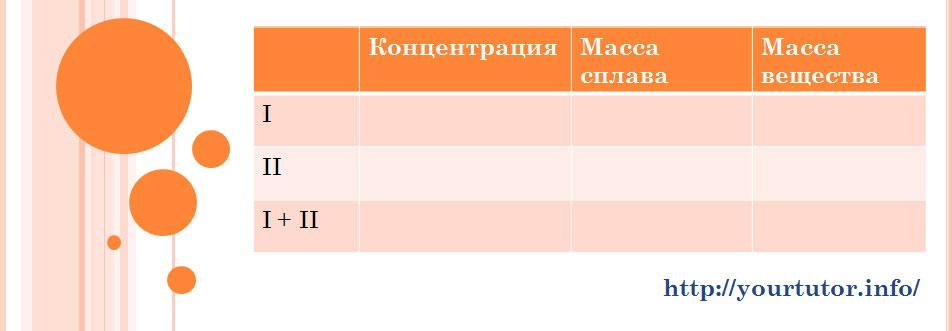 Таблица для решения текстовой задачи B13 на сплавы