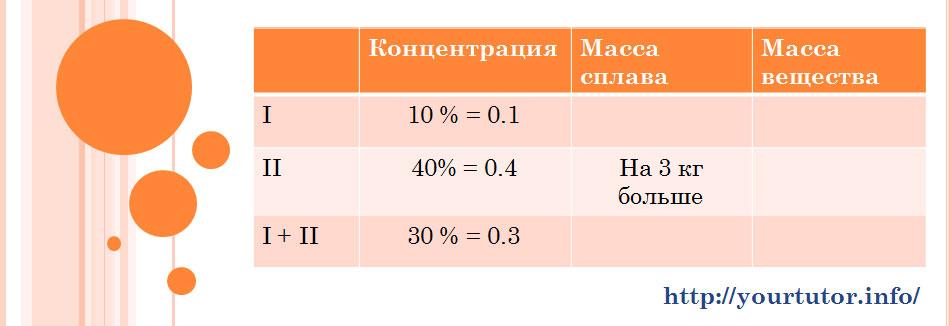 Частично заполненная таблица для решения текстовой задачи B13 на сплавы из ЕГЭ по математике