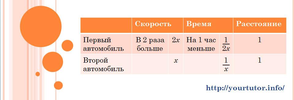 Заполненная таблица для составления уравнения для решения текстовой задачи B13