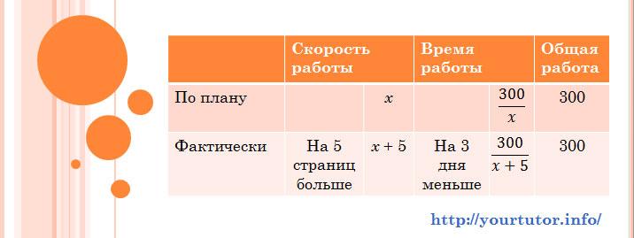 Таблица для составления уравнения для решения текстовой задачи B13 из ЕГЭ по математике на работу