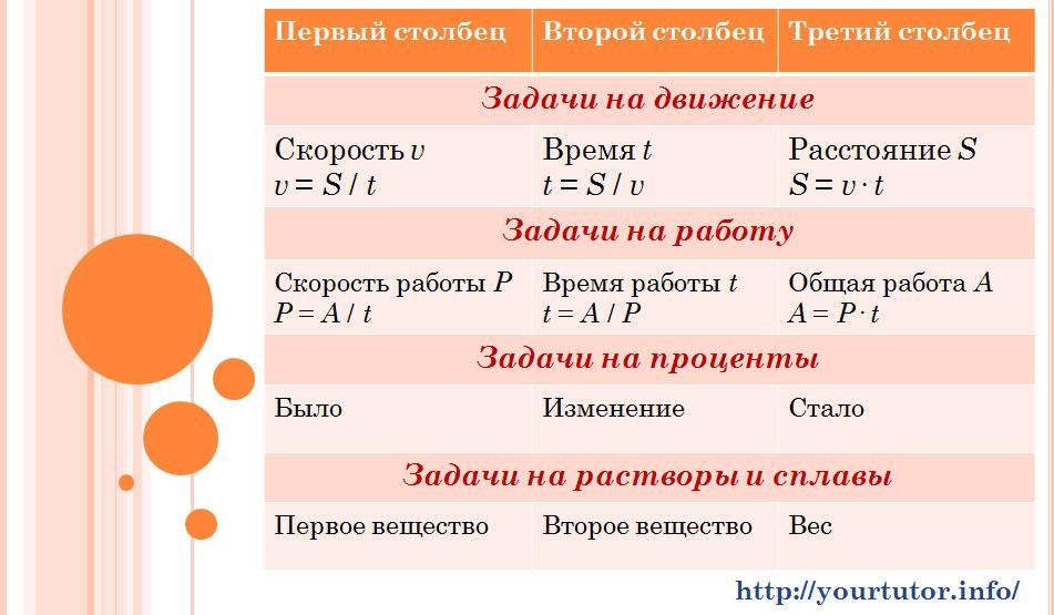Таблицы для решения текстовых задач B13 из ЕГЭ по математике