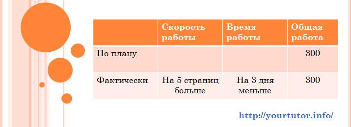 Заполненная данными таблица для решения задачи B13 из ЕГЭ по математике