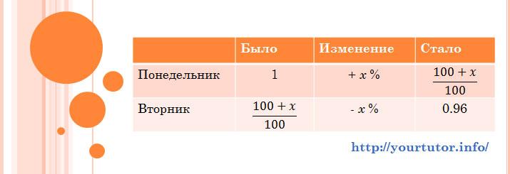 Заполненная таблица для решения текстовой задачи B13 из ЕГЭ по математике