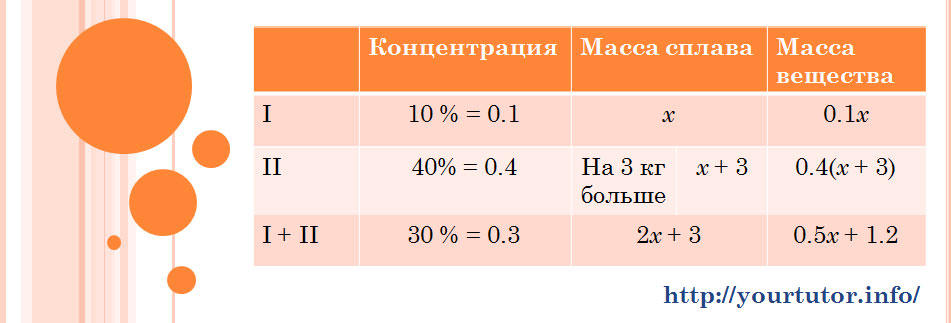Заполненная таблица для решения текстовой задачи B13 из ЕГЭ по математике на сплавы