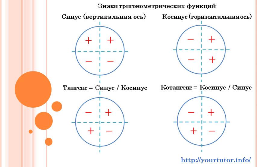 Знаки тригонометрических функций по координатным четвертям