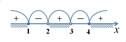 Кривая знаков решение неравенства методом интервалов