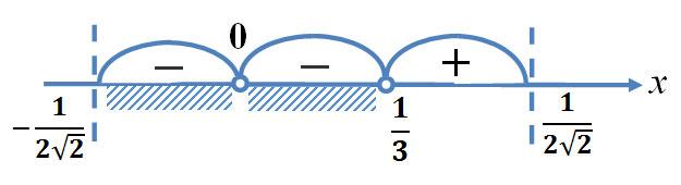 Кривая знаков в методе интервалов решения неравенств