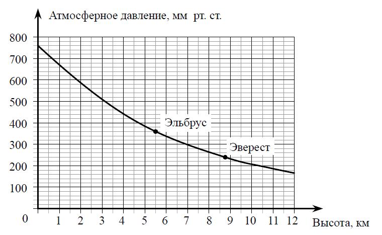Разбор модуля Реальная математика из демонстрационного варианта ГИА по математике 2013 года