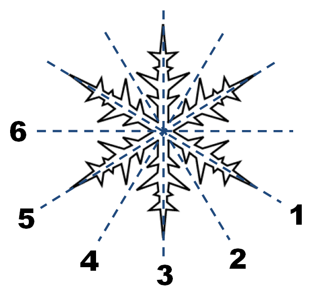 Шесть осей симметрии снежинки реальная математика на ГИА
