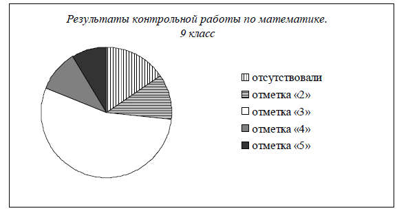 Разбор задачи 26 из демоверсии ГИА по математике 2013 года