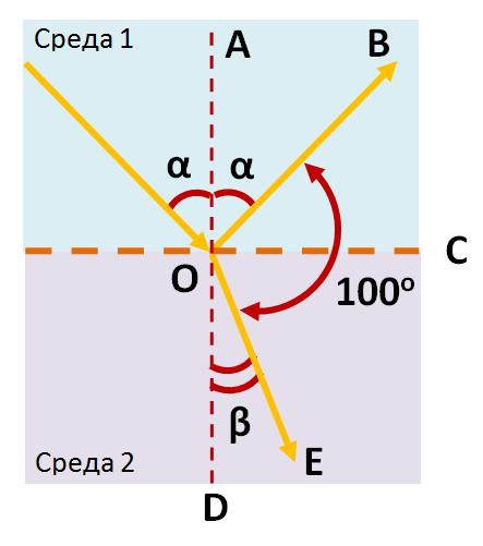 Угол между отраженным и преломленным лучами равен 100 градусов. Какова сумма углов падения и преломления?