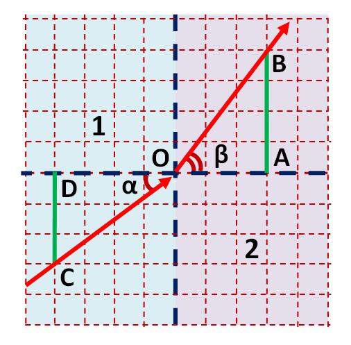 Световой луч идет из среды 1 в среду 2. Найдите показатель преломления второй среды относительно первой.