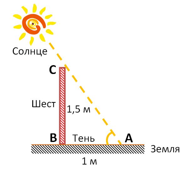 Шест высотой 1,5 м, установленный вертикально, отбрасывает тень длиной 1 м. Какова угловая высота Солнца?