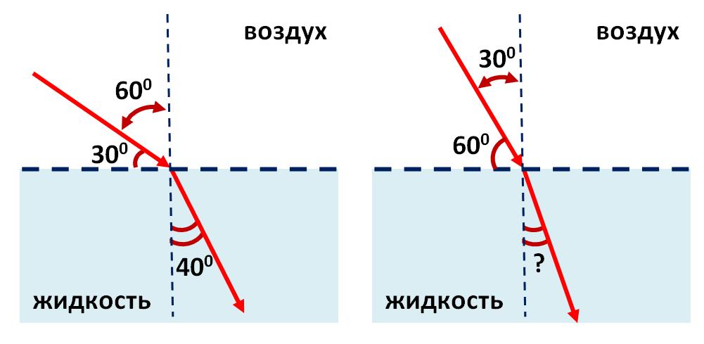 Когда на поверхность прозрачной жидкости падает световой луч под углом 30 градусов к поверхности, угол преломления составляет 40 градусов. Каким будет угол преломления, если угол между падающим лучом и поверхностью жидкости увеличить до 60 градусов?