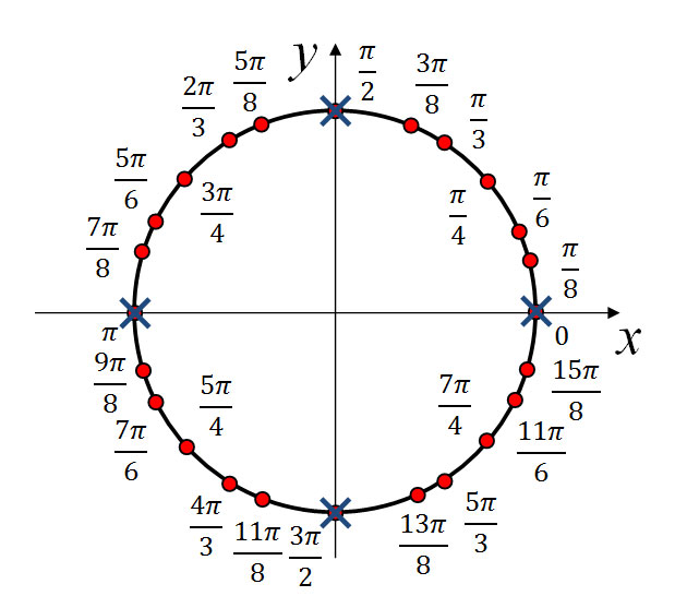 Рисунок к задаче 4 из вступительного экзамена в МГУ от 17 июля 2013 года. Единичная окружность