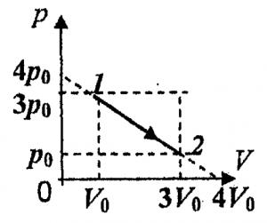 График газового процесса из задачи вступительного экзамена по физике в МГУ