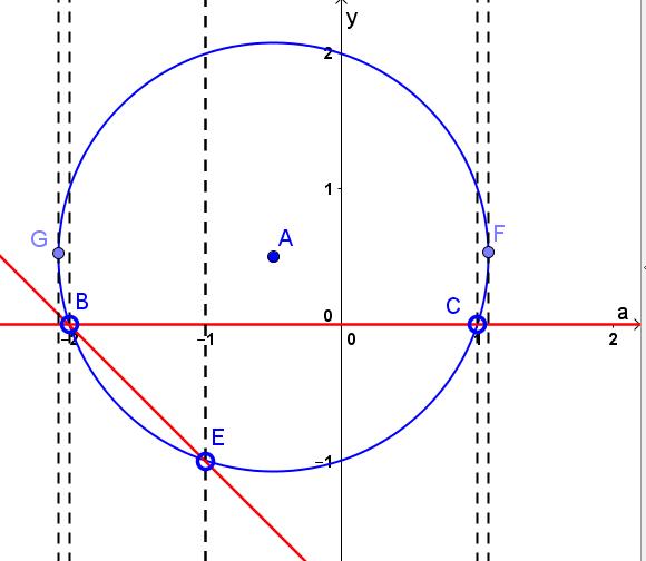 Рисунок к задаче с параметром из ЕГЭ по математике 2016