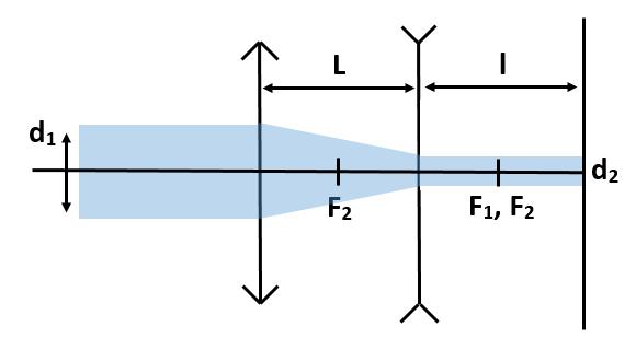 Оптический ход лучей в задаче из вступительного по физике в МГУ
