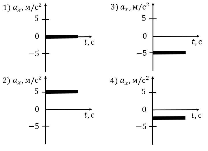 Графики зависимости ускорений от времени из задания 1 ЕГЭ по физике
