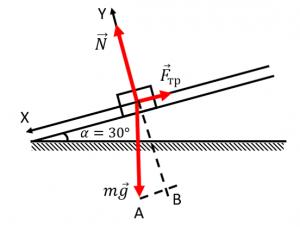 Силы, действующие на брусок, покоящийся на наклонной плоскости
