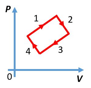 График циклического газового процесса из задания первой части ЕГЭ по физике