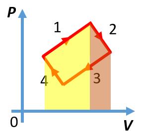 График циклического газового процесса из задания части 1 ЕГЭ по физике с цветными выделениями
