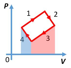 График замкнутого газового процесса из задания ЕГЭ по физике (часть 1)