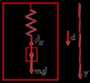 Силы, действующие на груз, подвешенный с помощью пружины к потолку опускающегося лифта с осью координат