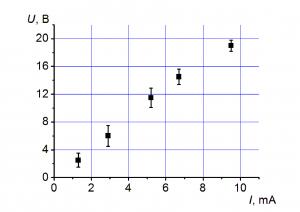 Экспериментальные данные из задания 23 ЕГЭ по физике