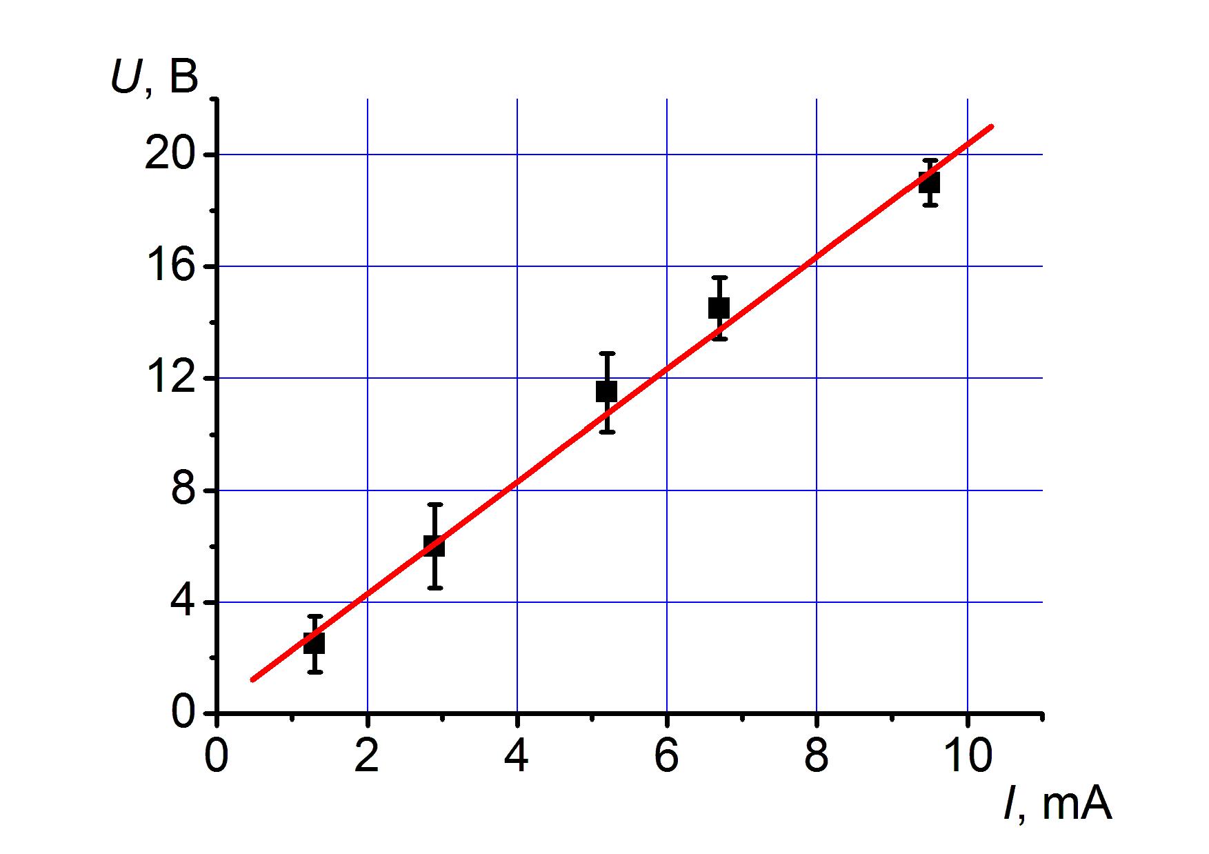 Линейная аппроксимация экспериментальных данных