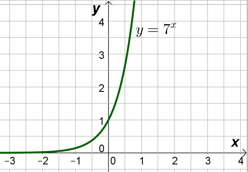 График экспоненты для задания 15 из ЕГЭ по математике