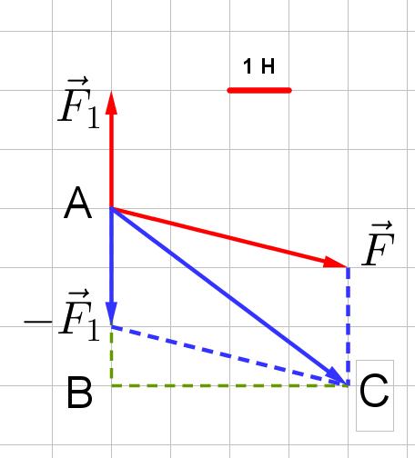 Вычитание двух векторов в задании 2 ЕГЭ по физике 2016