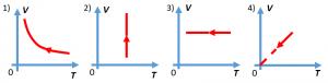 Графики газовых процессов из задания первой части ЕГЭ по физике