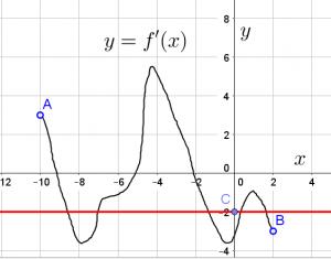 График производной функции с вспомогательной линией из задания 7 профильного ЕГЭ по математике