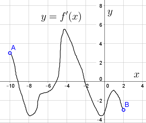 График производной функции из задания 7 первой части профильного варианта ЕГЭ по математике
