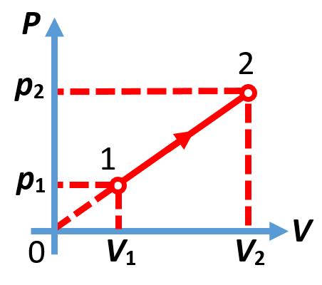 График газового процесса в координатах (p, V) из ЕГЭ по физике